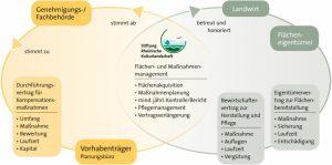 Stiftung Rheinische Kulturlandschaft als Maßnahmenträger