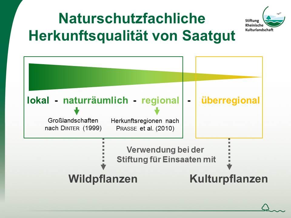 Herkunftsqualitaet Saatgut für Naturschutzzwecke